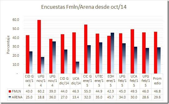 encuestas2015